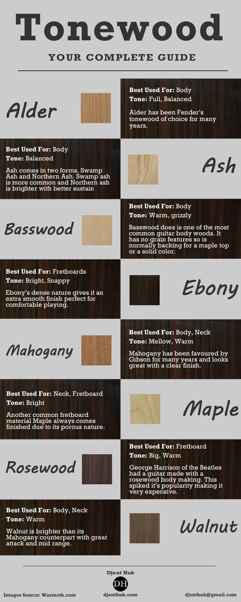 Electric Guitar Tonewood