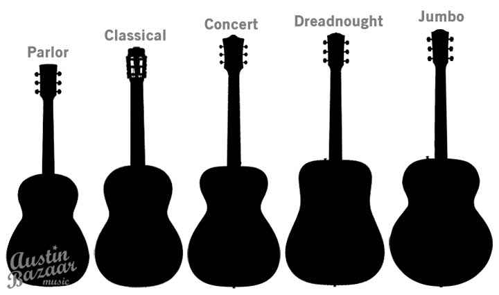 acoustic-guitar-body-shapes